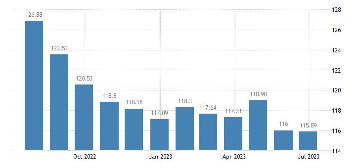 bulgaria harmonised idx of consumer prices hicp transport eurostat data