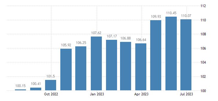 bulgaria harmonised idx of consumer prices hicp tyres eurostat data