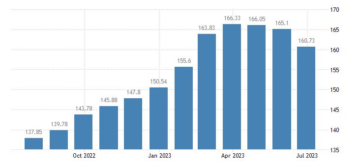 bulgaria harmonised idx of consumer prices hicp unprocessed food eurostat data