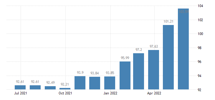 bulgaria harmonised idx of consumer prices hicp unrecorded recording media eurostat data