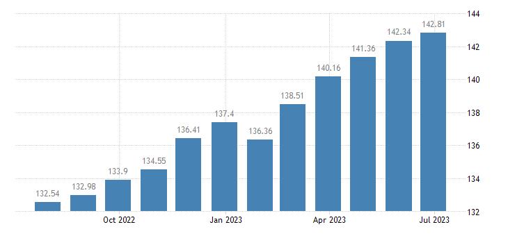 bulgaria harmonised idx of consumer prices hicp wine eurostat data