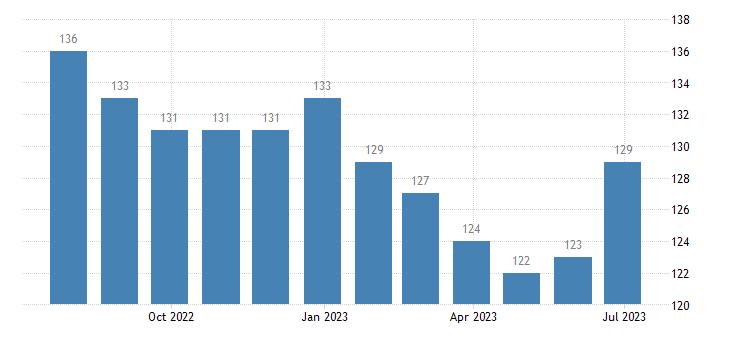 bulgaria harmonised unemployment eurostat data