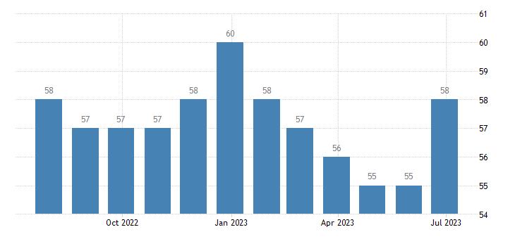 bulgaria harmonised unemployment females eurostat data