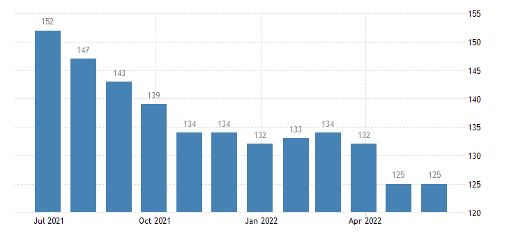 bulgaria harmonised unemployment from 25 to 74 years eurostat data