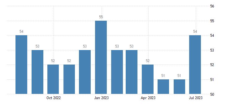 bulgaria harmonised unemployment from 25 to 74 years females eurostat data
