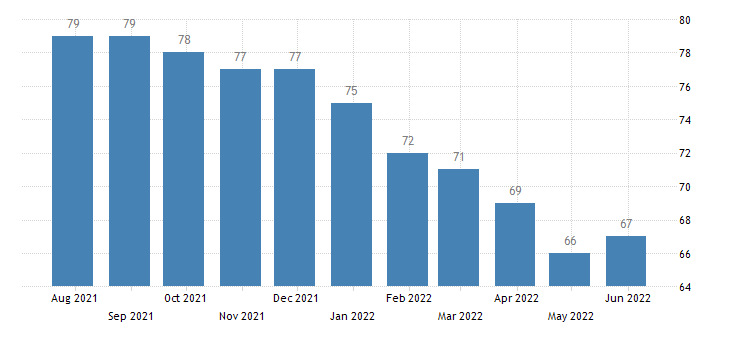 bulgaria harmonised unemployment from 25 to 74 years males eurostat data