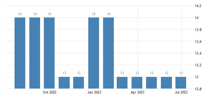 bulgaria harmonised unemployment less than 25 years eurostat data