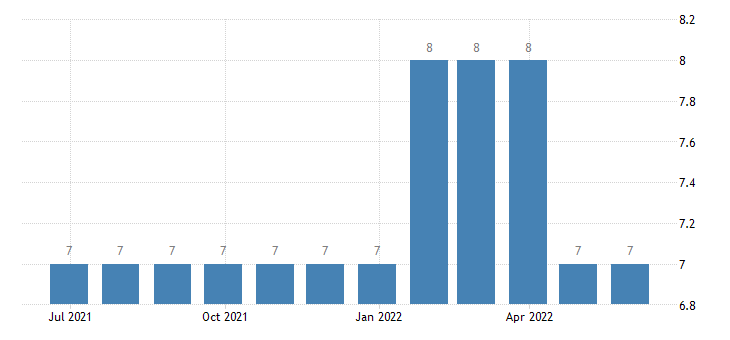 bulgaria harmonised unemployment less than 25 years females eurostat data