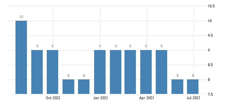 bulgaria harmonised unemployment less than 25 years males eurostat data