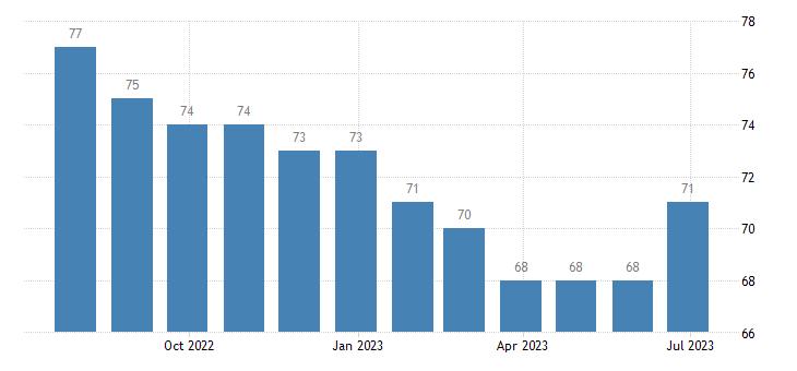 bulgaria harmonised unemployment males eurostat data