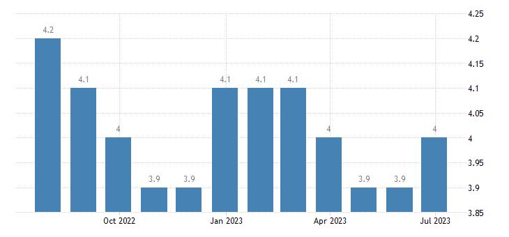 bulgaria harmonised unemployment rate eurostat data