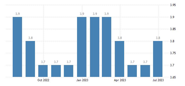 bulgaria harmonised unemployment rate females eurostat data