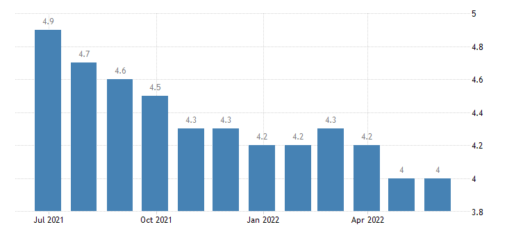 bulgaria harmonised unemployment rate from 25 to 74 years eurostat data