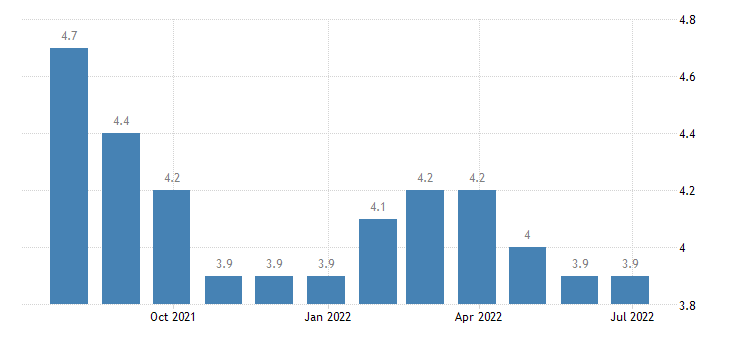 bulgaria harmonised unemployment rate from 25 to 74 years females eurostat data