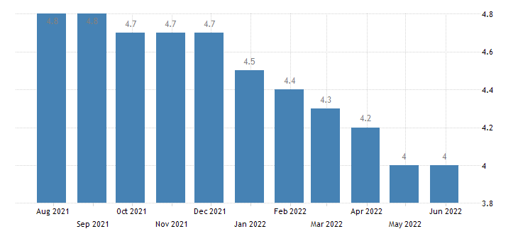 bulgaria harmonised unemployment rate from 25 to 74 years males eurostat data