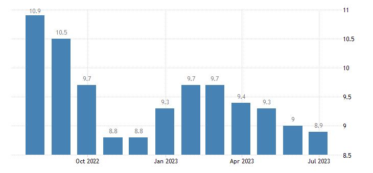 bulgaria harmonised unemployment rate less than 25 years eurostat data