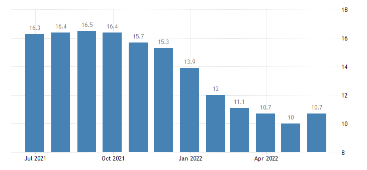 bulgaria harmonised unemployment rate less than 25 years males eurostat data
