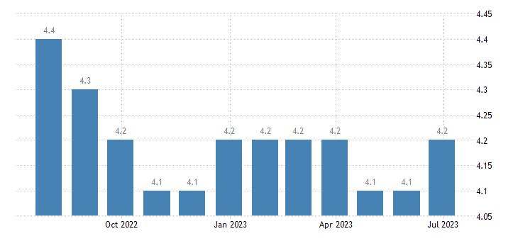 bulgaria harmonised unemployment rate males eurostat data