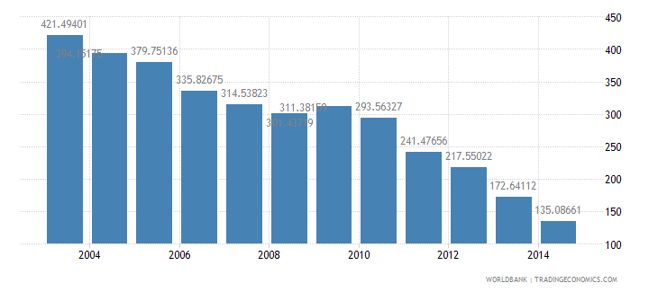 bulgaria health expenditure total percent of gdp wb data