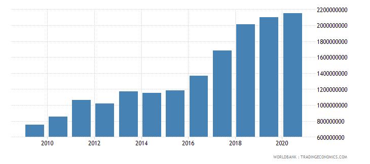 bulgaria high technology exports us dollar wb data