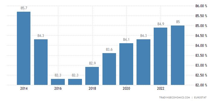 Bulgaria Home Ownership Rate