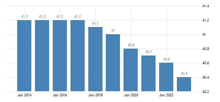 bulgaria hours worked per week of full time employment eurostat data