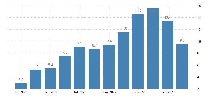 bulgaria house price idx 2015 100 eurostat data