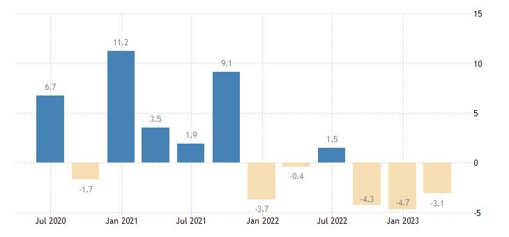 bulgaria house price idx deflated eurostat data