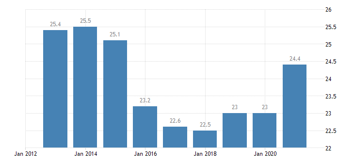 bulgaria household debt consolidated including non profit institutions serving households eurostat data