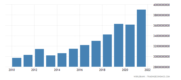 bulgaria household final consumption expenditure constant 2000 us dollar wb data
