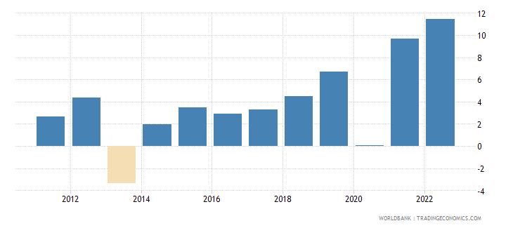 bulgaria household final consumption expenditure per capita growth annual percent wb data
