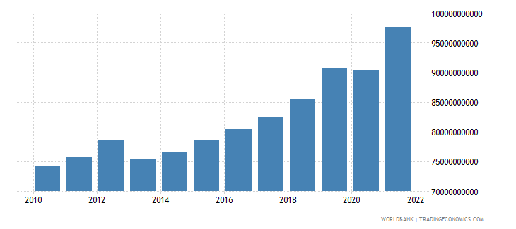 bulgaria household final consumption expenditure ppp constant 2005 international dollar wb data