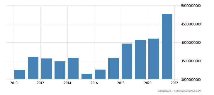 bulgaria household final consumption expenditure us dollar wb data