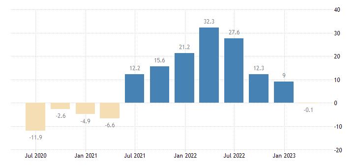 bulgaria household final consumption expenditures final consumption expenditure of households durable goods eurostat data