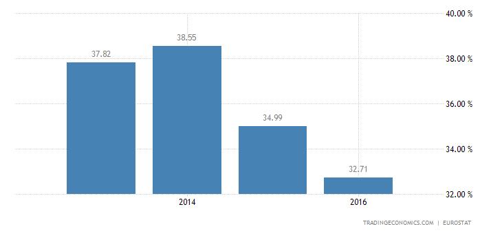 Bulgaria Households Debt To Income