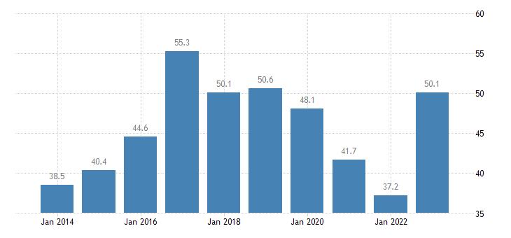 bulgaria housing cost overburden rate below 60percent of median equivalised income eurostat data