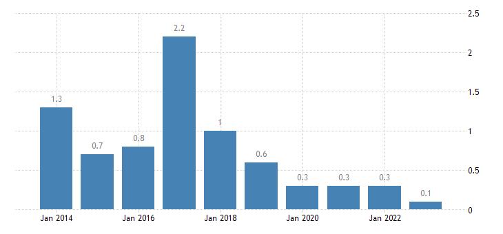 bulgaria housing cost overburden rate fifth quintile eurostat data