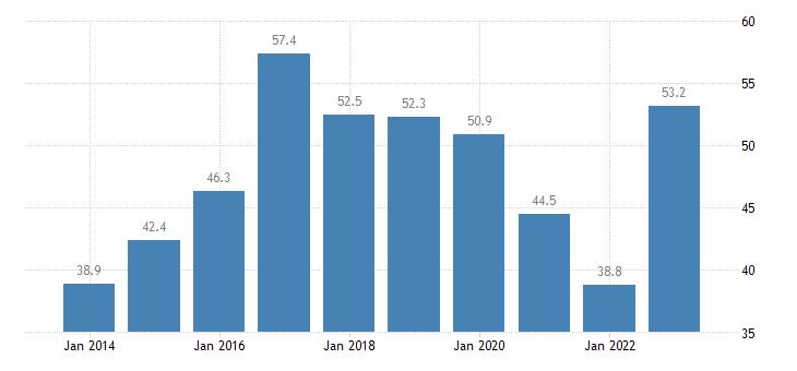 bulgaria housing cost overburden rate first quintile eurostat data