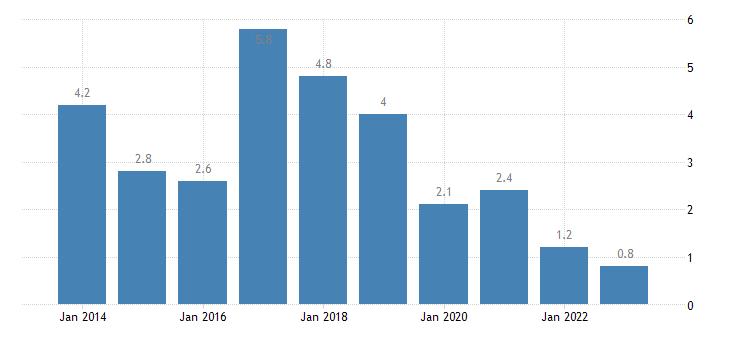 bulgaria housing cost overburden rate fourth quintile eurostat data