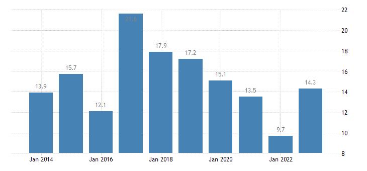 bulgaria housing cost overburden rate less than 18 years eurostat data