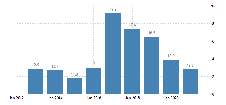 bulgaria housing cost overburden rate males eurostat data