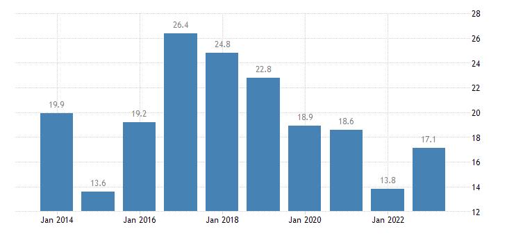 bulgaria housing cost overburden rate second quintile eurostat data