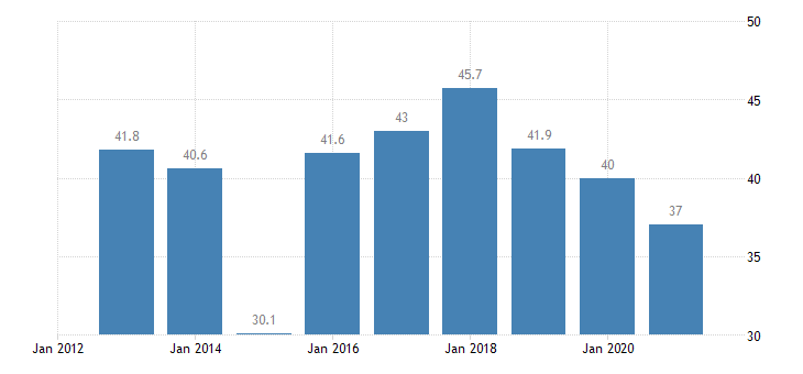 bulgaria housing cost overburden rate single person eurostat data