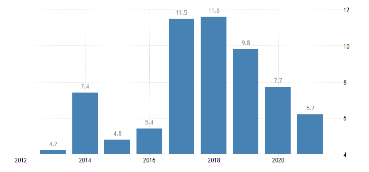 bulgaria housing cost overburden rate third quintile eurostat data