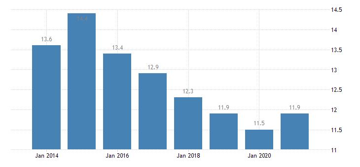 bulgaria housing deprivation rate 1 item eurostat data