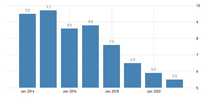bulgaria housing deprivation rate 2 items eurostat data