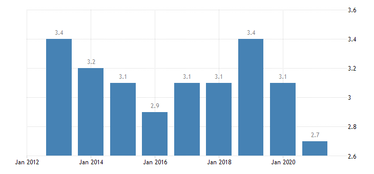bulgaria housing deprivation rate 3 items eurostat data