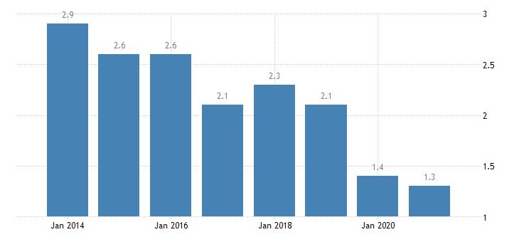 bulgaria housing deprivation rate 4 items eurostat data
