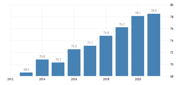 bulgaria housing deprivation rate no items eurostat data