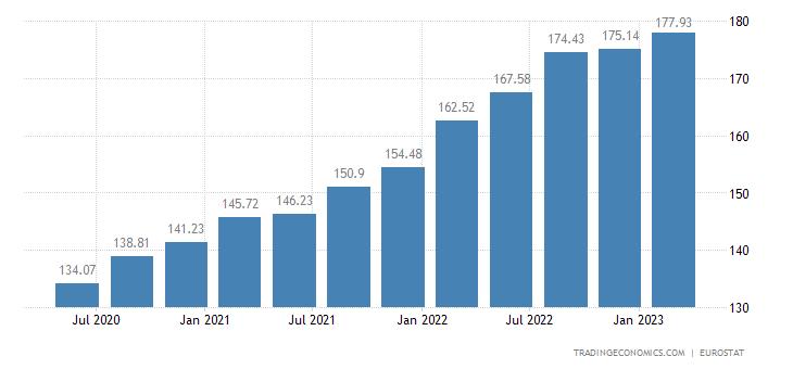 Bulgaria House Price Index | 2019 | Data | Chart | Calendar